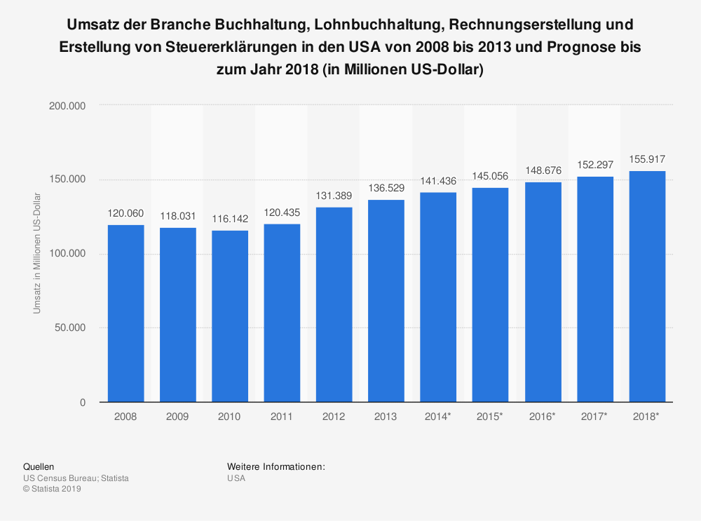 Statistik: Umsatz der Branche Buchhaltung, Lohnbuchhaltung, Rechnungserstellung und Erstellung von Steuererklärungen in den USA von 2008 bis 2013 und Prognose bis zum Jahr 2018 (in Millionen US-Dollar) | Statista