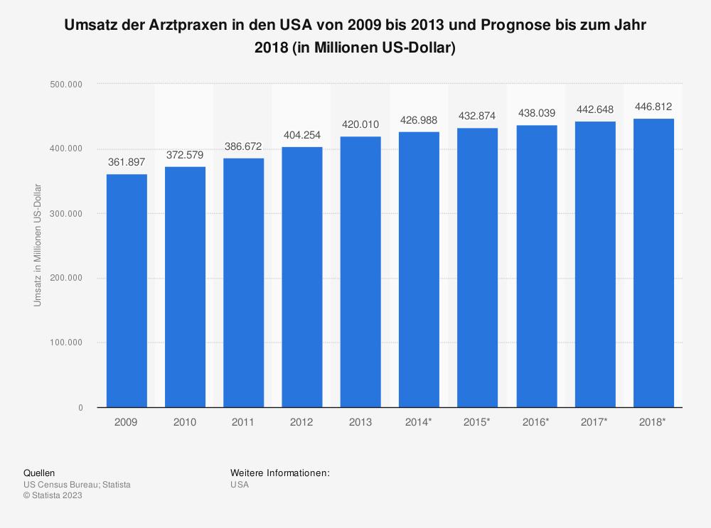 Statistik: Umsatz der Arztpraxen in den USA von 2009 bis 2013 und Prognose bis zum Jahr 2018 (in Millionen US-Dollar) | Statista