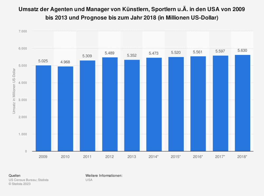 Statistik: Umsatz der Agenten und Manager von Künstlern, Sportlern u.Ä. in den USA von 2009 bis 2013 und Prognose bis zum Jahr 2018 (in Millionen US-Dollar) | Statista