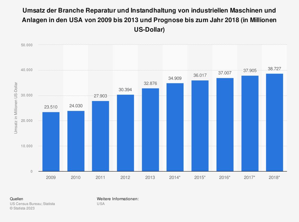 Statistik: Umsatz der Branche Reparatur und Instandhaltung von industriellen Maschinen und Anlagen in den USA von 2009 bis 2013 und Prognose bis zum Jahr 2018 (in Millionen US-Dollar) | Statista