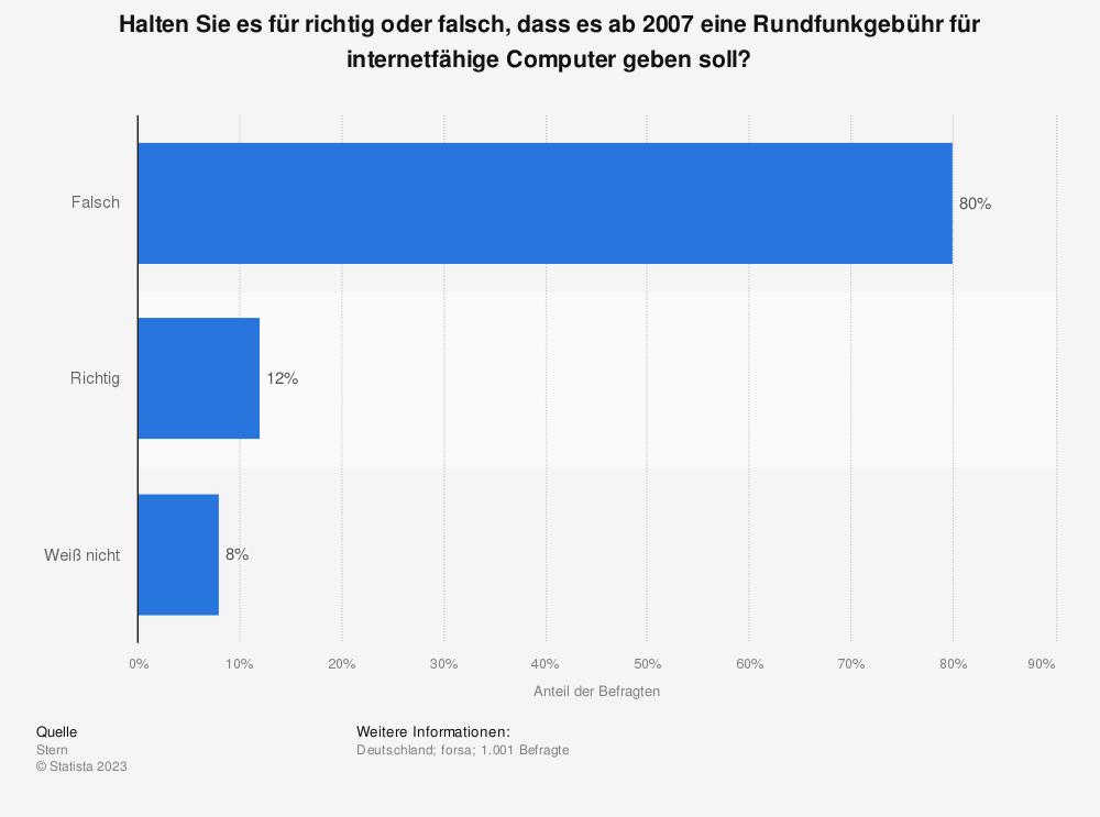 Statistik: Halten Sie es für richtig oder falsch, dass es ab 2007 eine Rundfunkgebühr für internetfähige Computer geben soll?   Statista