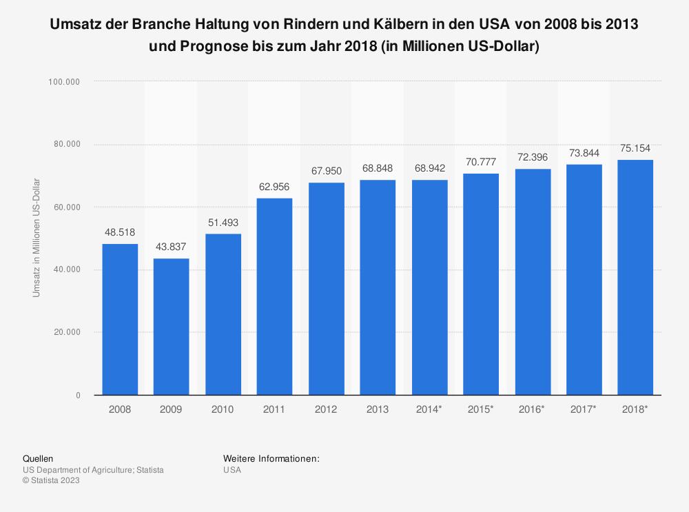 Statistik: Umsatz der Branche Haltung von Rindern und Kälbern in den USA von 2008 bis 2013 und Prognose bis zum Jahr 2018 (in Millionen US-Dollar) | Statista