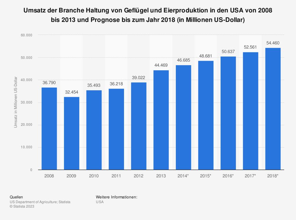 Statistik: Umsatz der Branche Haltung von Geflügel und Eierproduktion in den USA von 2008 bis 2013 und Prognose bis zum Jahr 2018 (in Millionen US-Dollar)   Statista