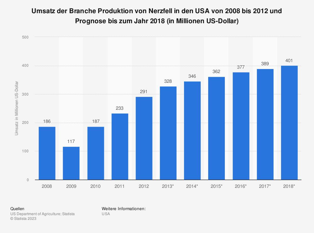 Statistik: Umsatz der Branche Produktion von Nerzfell in den USA von 2008 bis 2012 und Prognose bis zum Jahr 2018 (in Millionen US-Dollar) | Statista