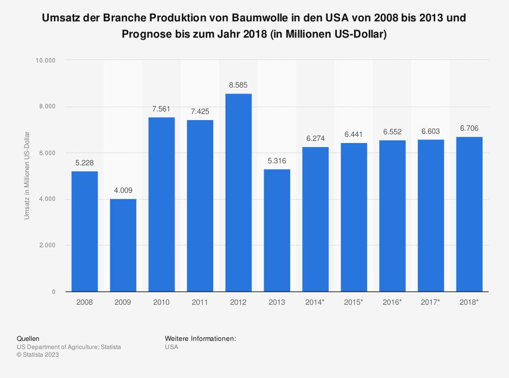 Statistik: Umsatz der Branche Produktion von Baumwolle in den USA von 2008 bis 2013 und Prognose bis zum Jahr 2018 (in Millionen US-Dollar) | Statista
