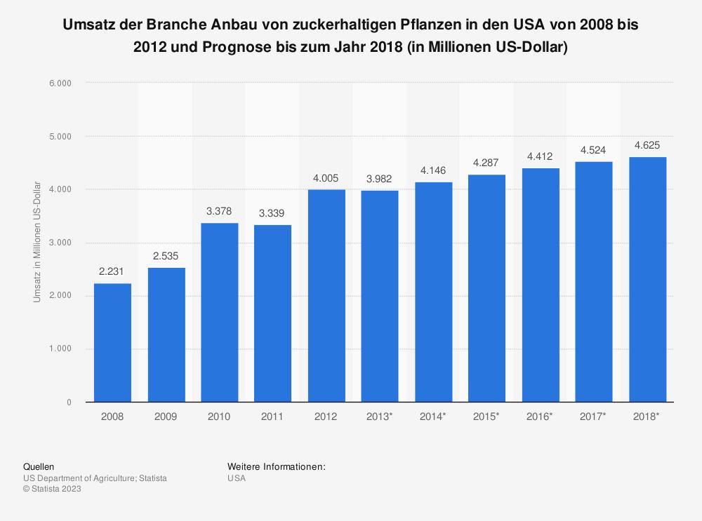 Statistik: Umsatz der Branche Anbau von zuckerhaltigen Pflanzen in den USA von 2008 bis 2012 und Prognose bis zum Jahr 2018 (in Millionen US-Dollar) | Statista