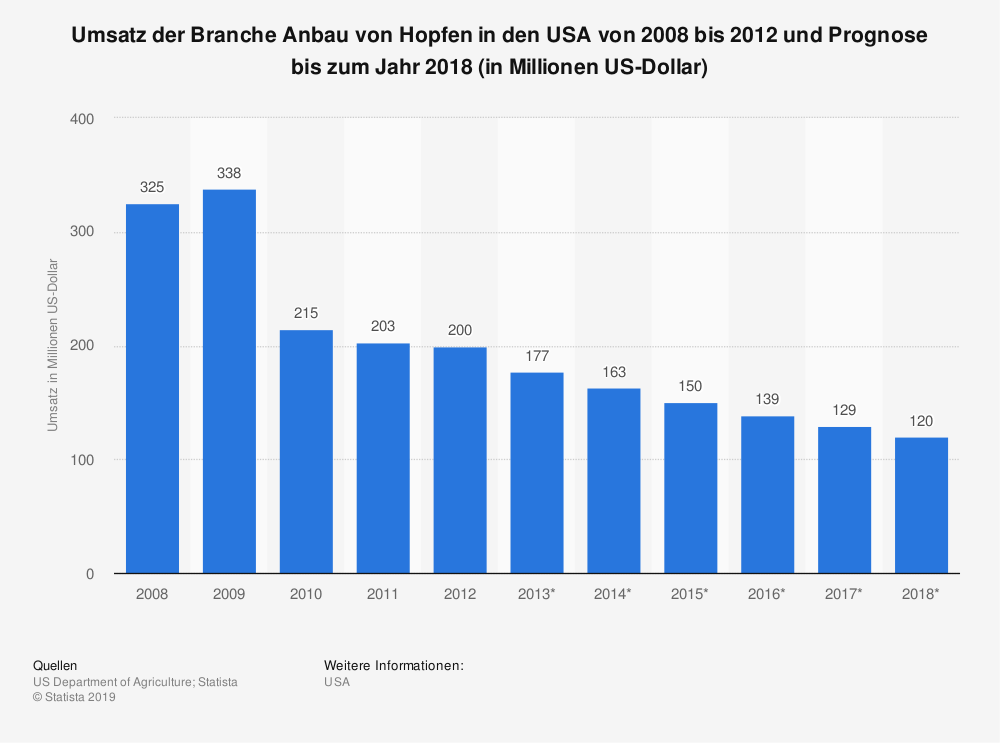 Statistik: Umsatz der Branche Anbau von Hopfen in den USA von 2008 bis 2012 und Prognose bis zum Jahr 2018 (in Millionen US-Dollar)   Statista