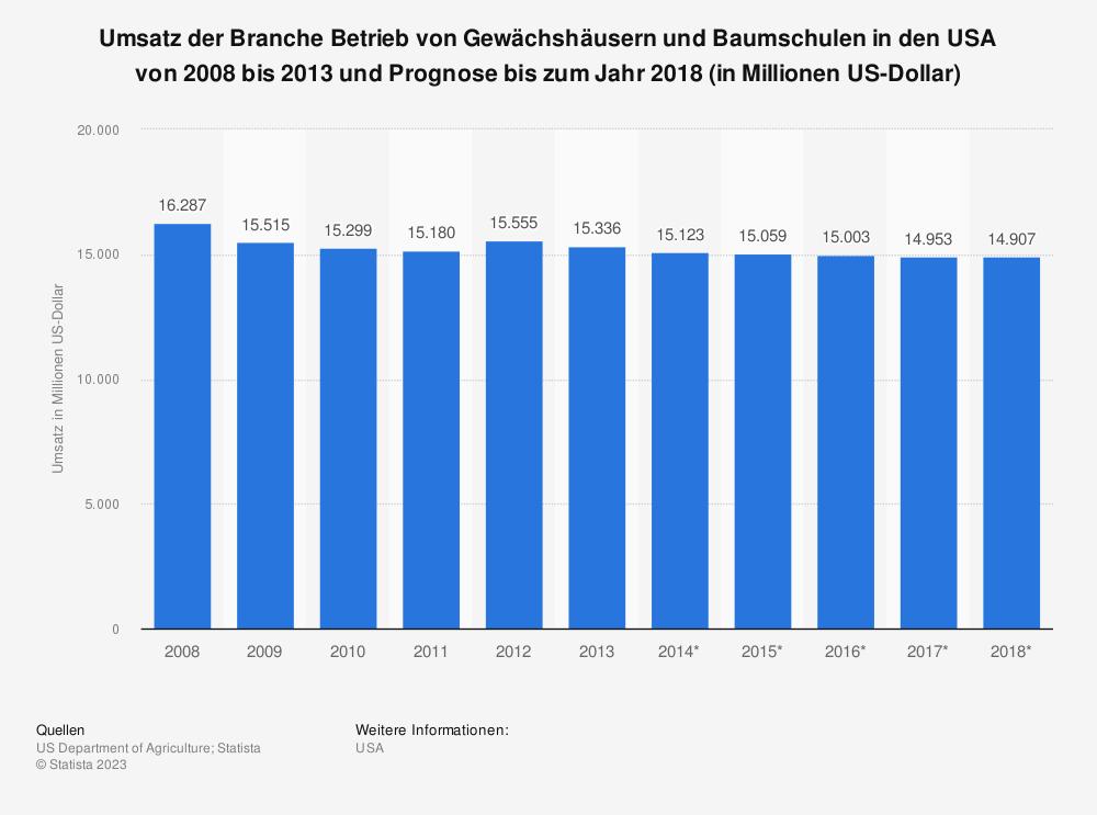 Statistik: Umsatz der Branche Betrieb von Gewächshäusern und Baumschulen in den USA von 2008 bis 2013 und Prognose bis zum Jahr 2018 (in Millionen US-Dollar) | Statista