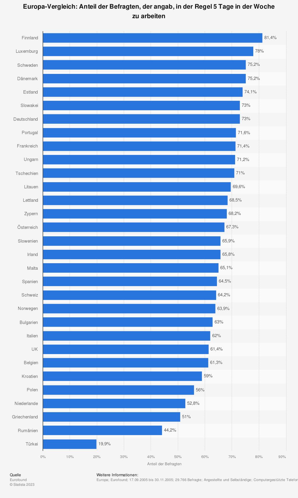 Statistik: Europa-Vergleich: Anteil der Befragten, der angab, in der Regel 5 Tage in der Woche zu arbeiten | Statista