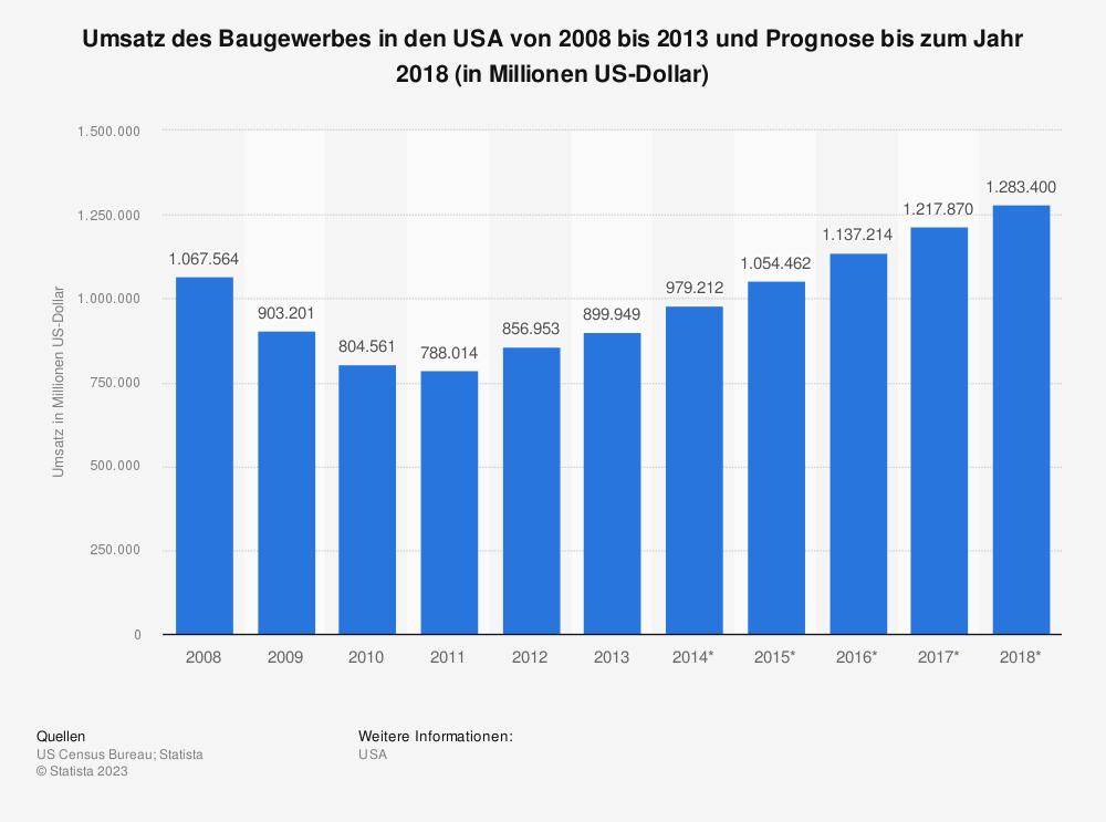 Statistik: Umsatz des Baugewerbes in den USA von 2008 bis 2013 und Prognose bis zum Jahr 2018 (in Millionen US-Dollar)   Statista