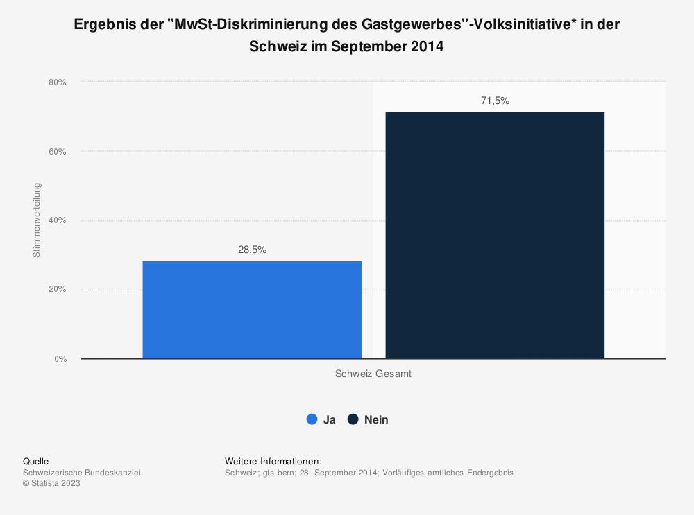 """Statistik: Ergebnis der """"MwSt-Diskriminierung des Gastgewerbes""""-Volksinitiative* in der Schweiz im September 2014   Statista"""