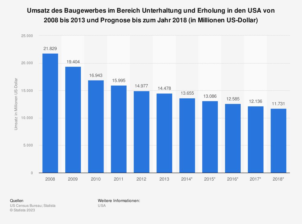Statistik: Umsatz des Baugewerbes im Bereich Unterhaltung und Erholung in den USA von 2008 bis 2013 und Prognose bis zum Jahr 2018 (in Millionen US-Dollar) | Statista
