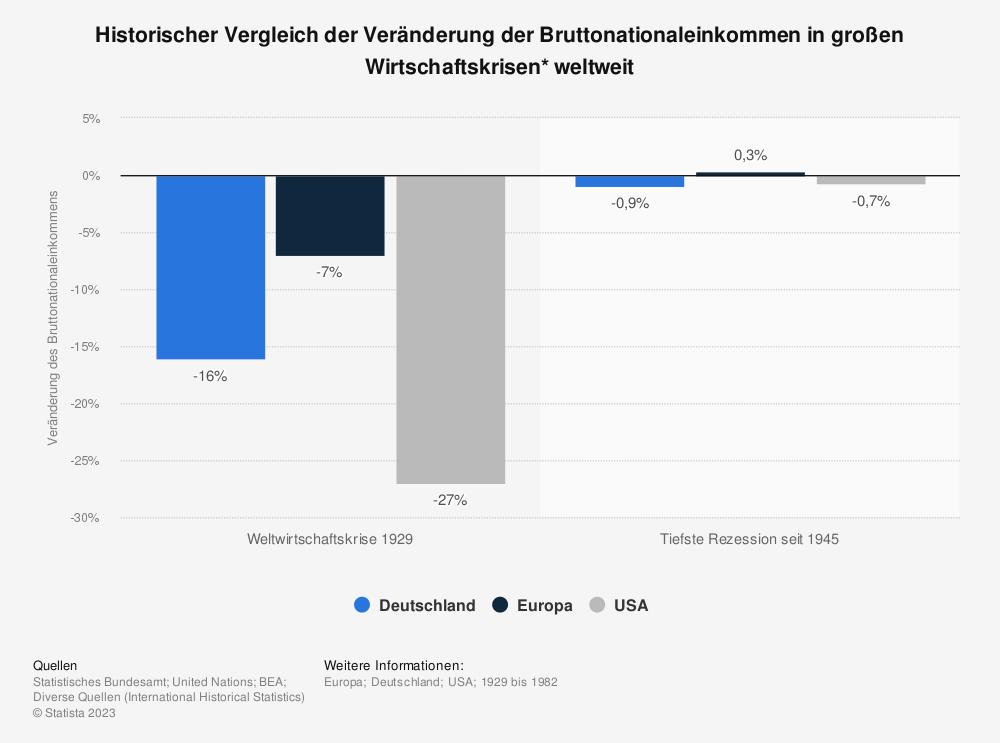 Statistik: Historischer Vergleich der Veränderung der Bruttonationaleinkommen in großen Wirtschaftskrisen* weltweit | Statista