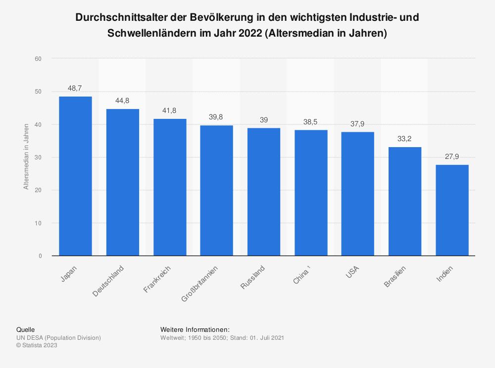 Statistik: Durchschnittsalter der Bevölkerung in den wichtigsten Industrie- und Schwellenländern im Jahr 2015 (Altersmedian in Jahren) | Statista