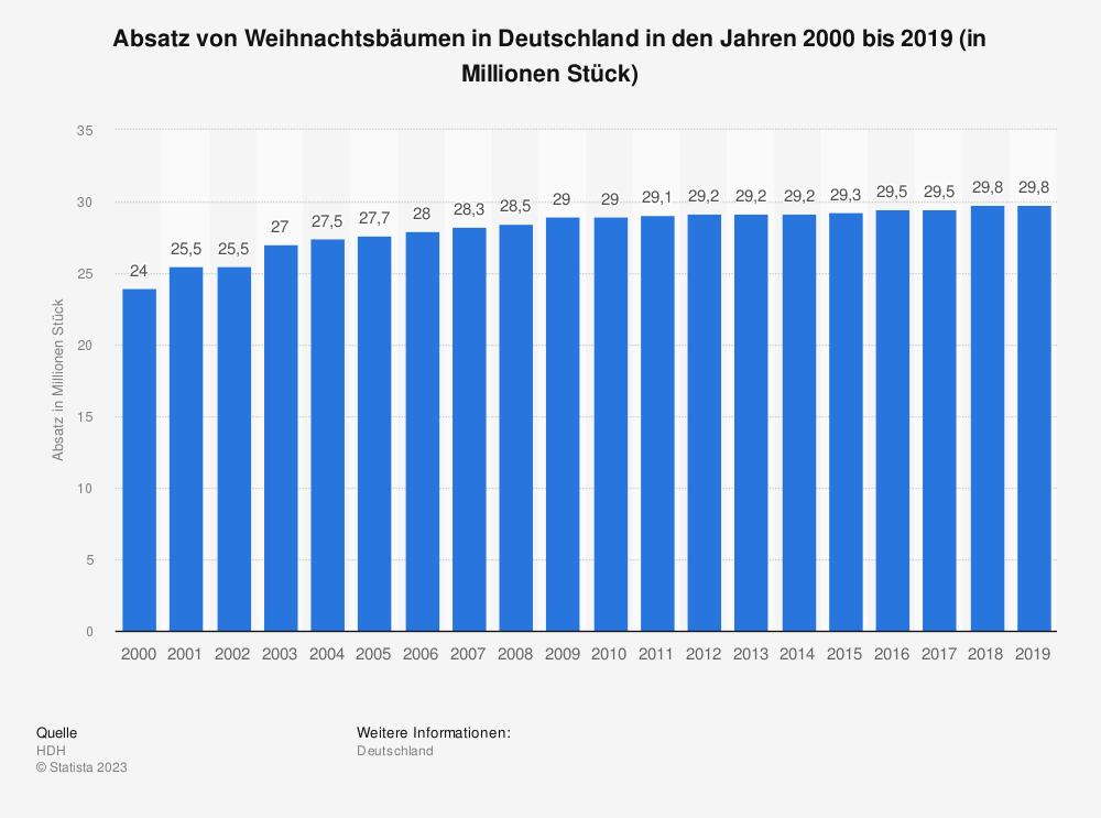 Statistik: Absatz von Weihnachtsbäumen in Deutschland in den Jahren 2000 bis 2018 (in Millionen Stück) | Statista