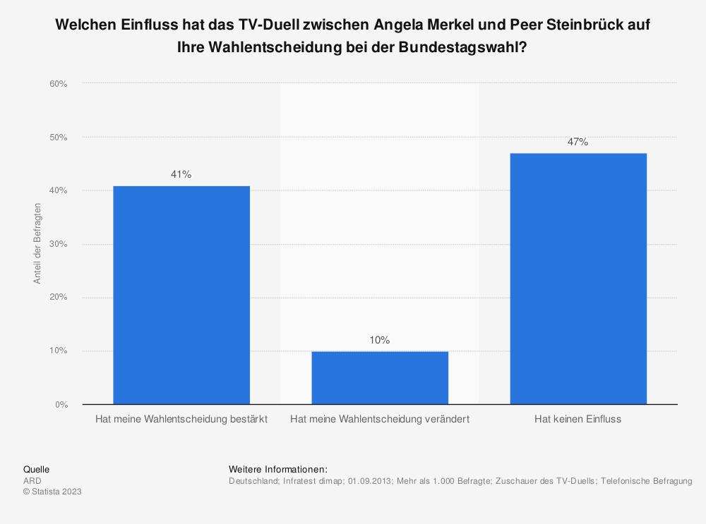 Statistik: Welchen Einfluss hat das TV-Duell zwischen Angela Merkel und Peer Steinbrück auf Ihre Wahlentscheidung bei der Bundestagswahl? | Statista