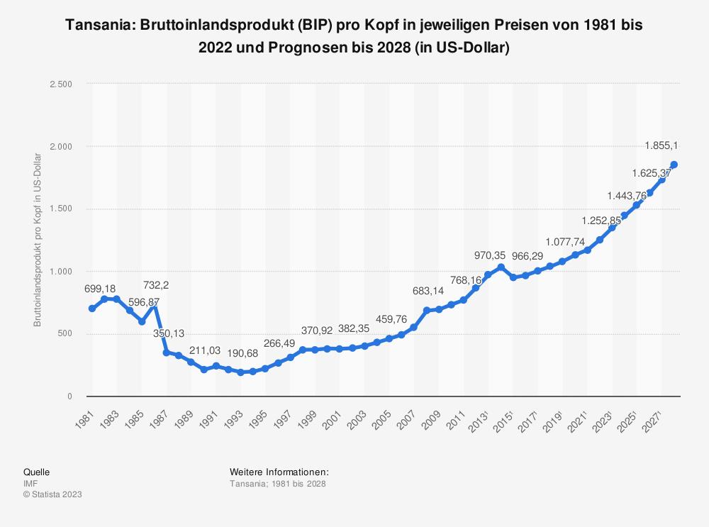 Statistik: Tansania: Bruttoinlandsprodukt (BIP) pro Kopf in jeweiligen Preisen von 2008 bis 2018 (in US-Dollar) | Statista