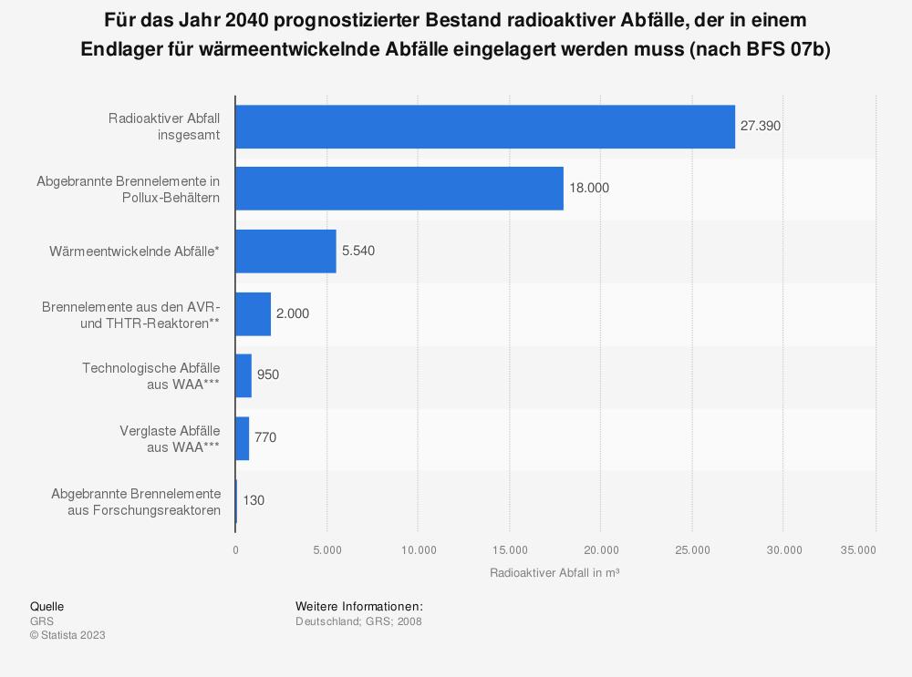 Statistik: Für das Jahr 2040 prognostizierter Bestand radioaktiver Abfälle