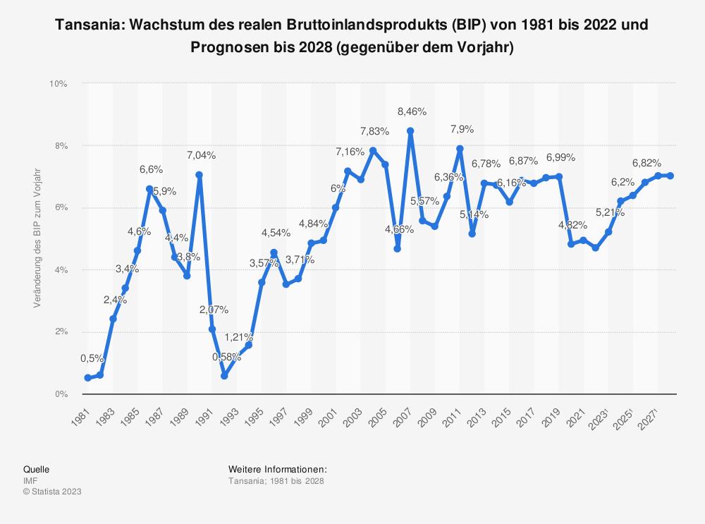 Statistik: Tansania: Wachstum des realen Bruttoinlandsprodukts (BIP) von 2008 bis 2018 (gegenüber dem Vorjahr) | Statista