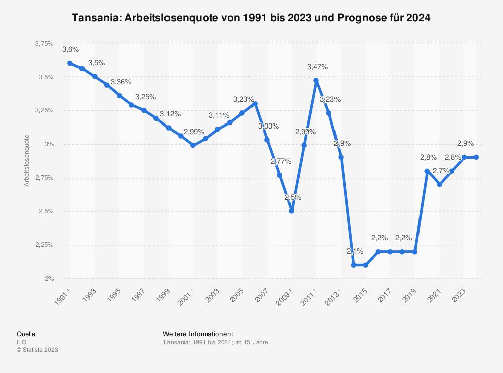 Statistik: Tansania: Arbeitslosenquote von 1991 bis 2023 | Statista