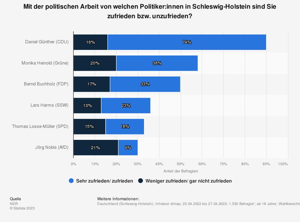 Statistik: Mit der politischen Arbeit von welchem Politiker in Schleswig-Holstein sind Sie zufrieden bzw. unzufrieden? | Statista