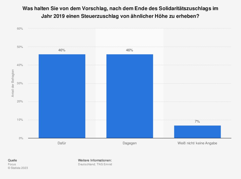 Statistik: Was halten Sie von dem Vorschlag, nach dem Ende des Solidaritätszuschlags im Jahr 2019 einen Steuerzuschlag von ähnlicher Höhe zu erheben? | Statista