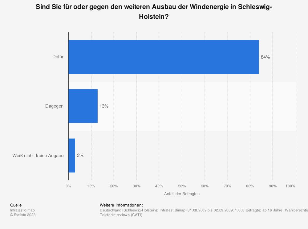 Statistik: Sind Sie für oder gegen den weiteren Ausbau der Windenergie in Schleswig-Holstein? | Statista