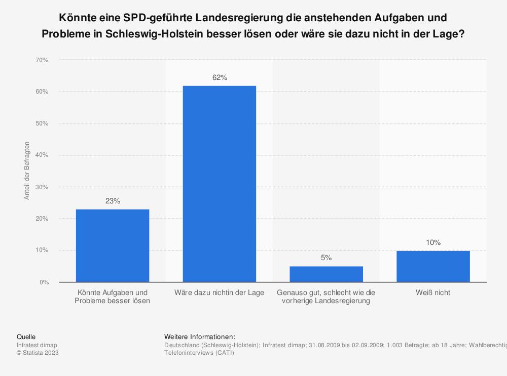 Statistik: Könnte eine SPD-geführte Landesregierung die anstehenden Aufgaben und Probleme in Schleswig-Holstein besser lösen oder wäre sie dazu nicht in der Lage?  | Statista