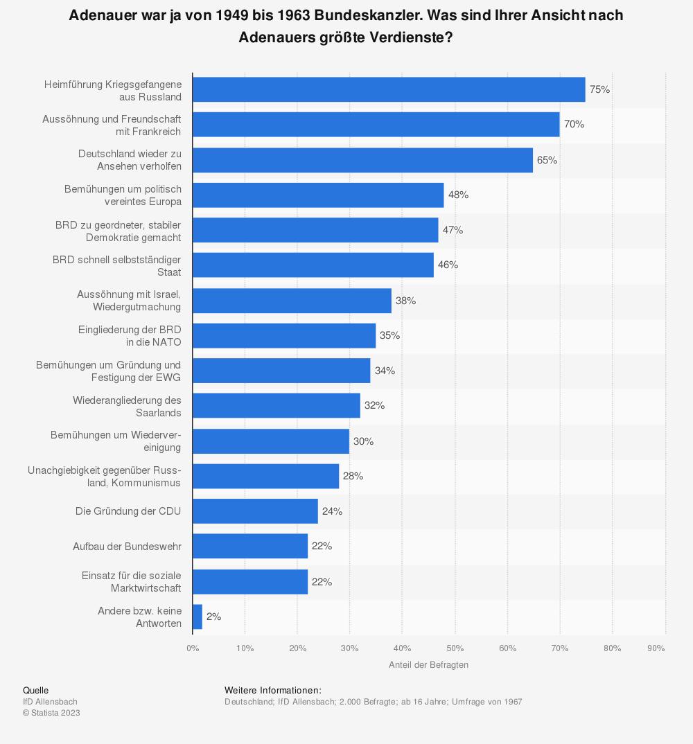 Statistik: Adenauer war ja von 1949 bis 1963 Bundeskanzler. Was sind Ihrer Ansicht nach Adenauers größte Verdienste? | Statista