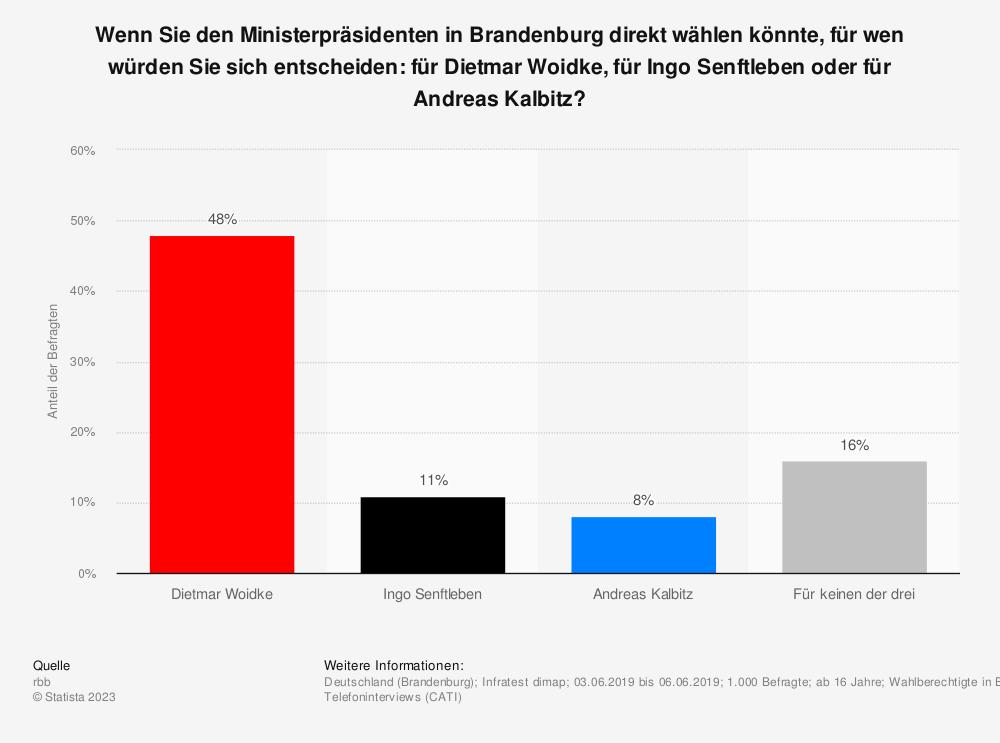 Statistik: Wenn Sie den Ministerpräsidenten in Brandenburg direkt wählen könnte, für wen würden Sie sich entscheiden: für Dietmar Woidke, für Ingo Senftleben oder für Andreas Kalbitz? | Statista