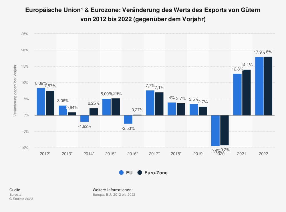 Statistik: Europäische Union & Euro-Zone: Veränderung des Werts des Exports von Gütern von 2007 bis 2017 (gegenüber dem Vorjahr)   Statista
