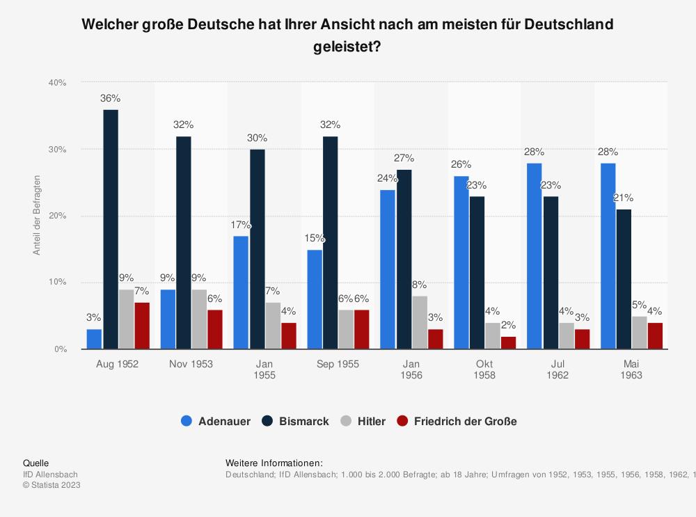 Statistik: Welcher große Deutsche hat Ihrer Ansicht nach am meisten für Deutschland geleistet? | Statista