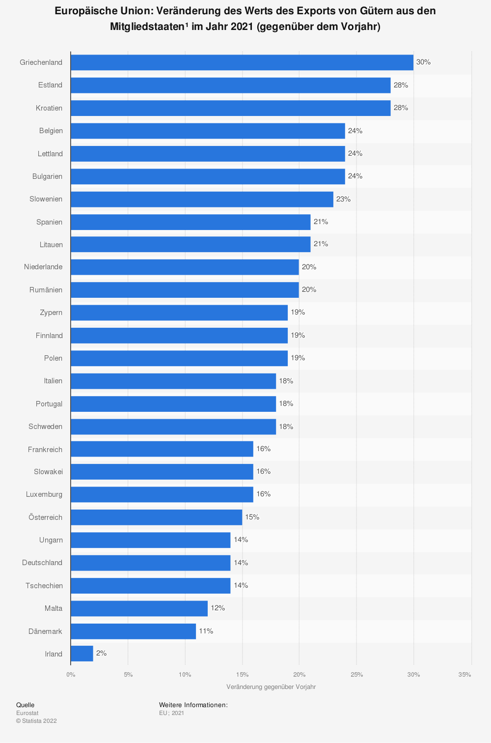 Statistik: Europäische Union: Veränderung des Werts des Exports von Gütern aus den Mitgliedsstaaten im Jahr 2018 (gegenüber dem Vorjahr) | Statista