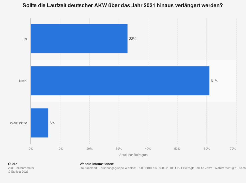 Statistik: Sollte die Laufzeit deutscher AKW über das Jahr 2021 hinaus verlängert werden? | Statista