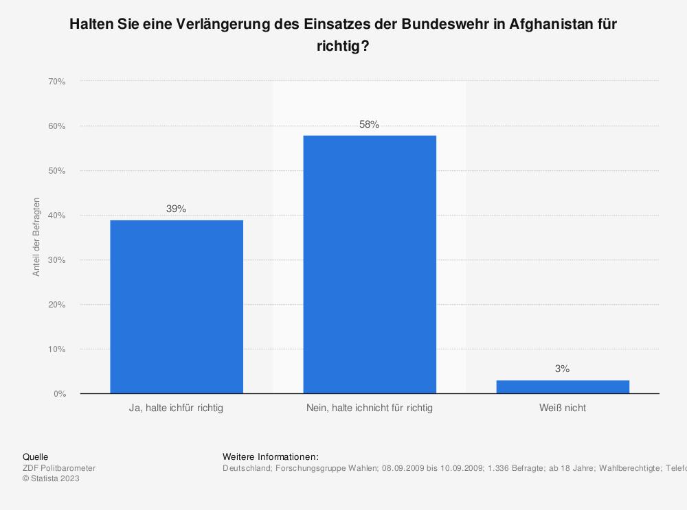 Statistik: Halten Sie eine Verlängerung des Einsatzes der Bundeswehr in Afghanistan für richtig? | Statista