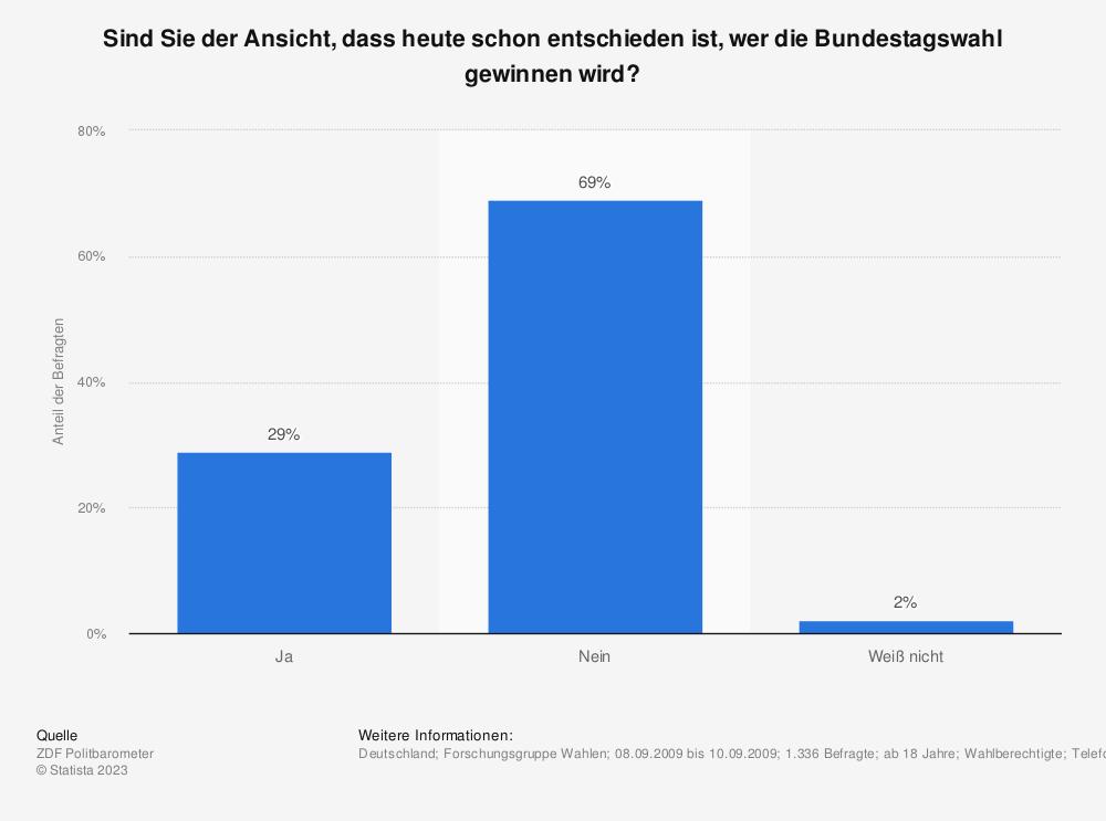 Statistik: Sind Sie der Ansicht, dass heute schon entschieden ist, wer die Bundestagswahl gewinnen wird? | Statista