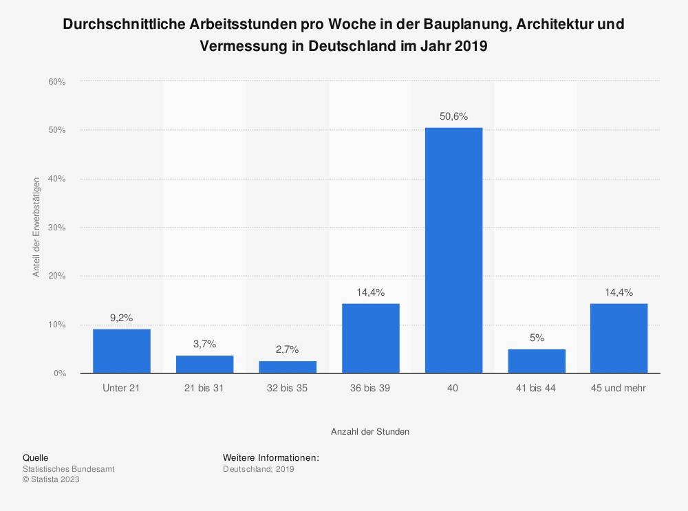 Statistik: Durchschnittliche Arbeitsstunden pro Woche in der Bauplanung, Architektur und Vermessung in Deutschland im Jahr 2018 | Statista