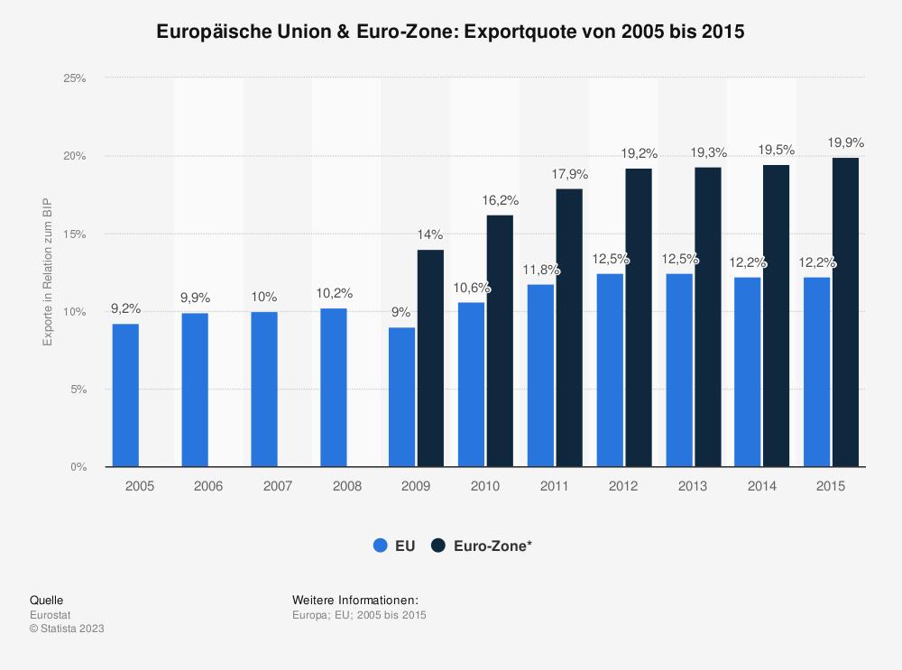 Statistik: Europäische Union & Euro-Zone: Exportquote von 2005 bis 2015 | Statista