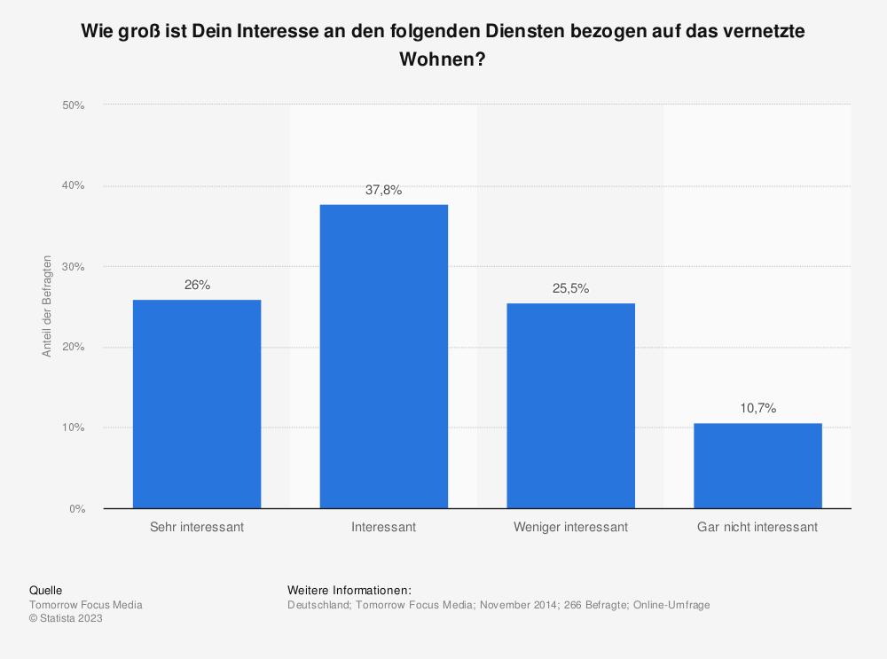 Statistik: Wie groß ist Dein Interesse an den folgenden Diensten bezogen auf das vernetzte Wohnen? | Statista