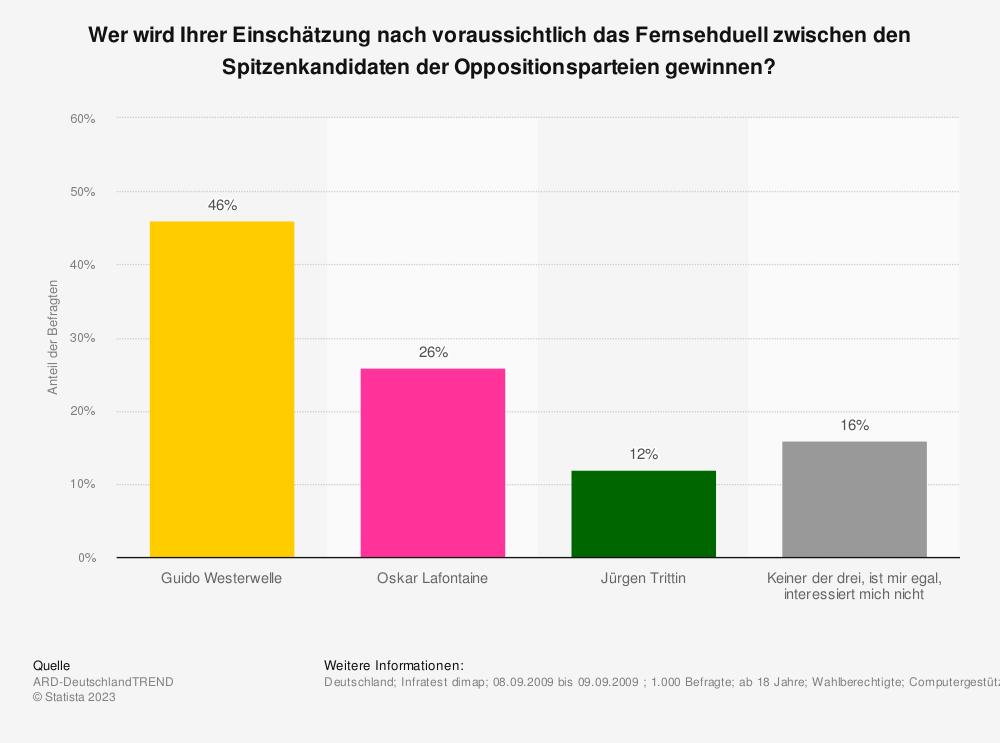 Statistik: Wer wird Ihrer Einschätzung nach voraussichtlich das Fernsehduell zwischen den Spitzenkandidaten der Oppositionsparteien gewinnen? | Statista