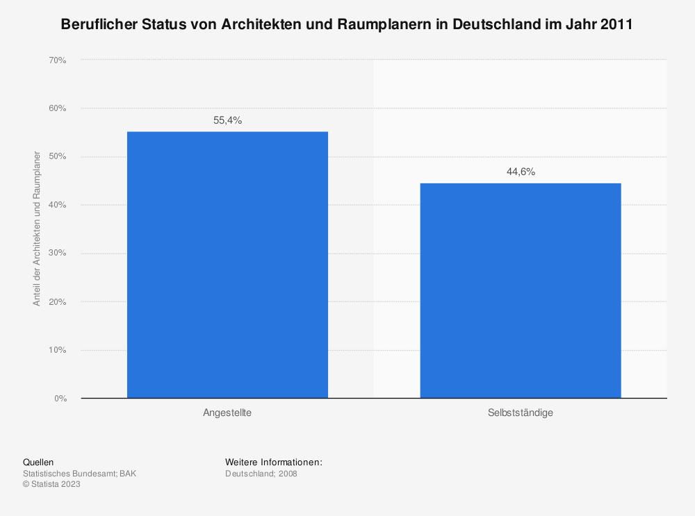 Statistik: Beruflicher Status von Architekten und Raumplanern in Deutschland im Jahr 2011 | Statista