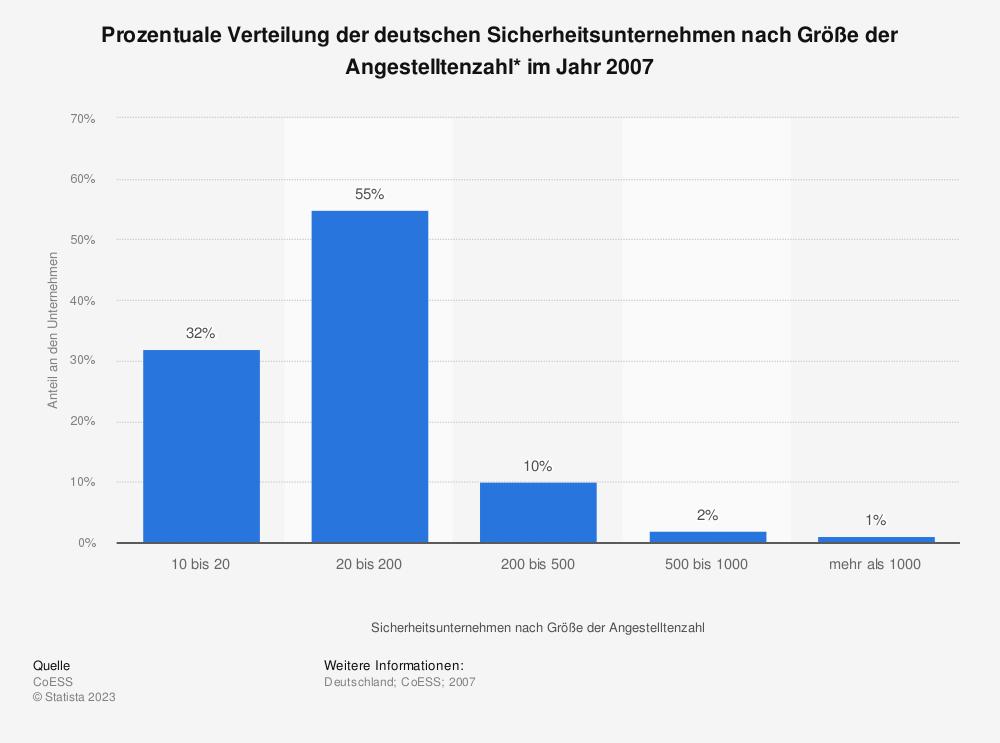 Statistik: Prozentuale Verteilung der deutschen Sicherheitsunternehmen nach Größe der Angestelltenzahl* im Jahr 2007 | Statista