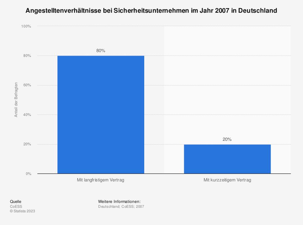 Statistik: Angestelltenverhältnisse bei Sicherheitsunternehmen im Jahr 2007 in Deutschland | Statista
