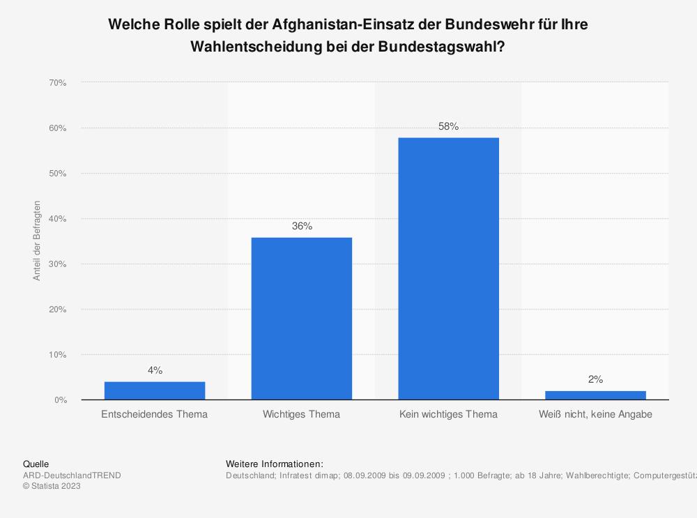 Statistik: Welche Rolle spielt der Afghanistan-Einsatz der Bundeswehr für Ihre Wahlentscheidung bei der Bundestagswahl? | Statista