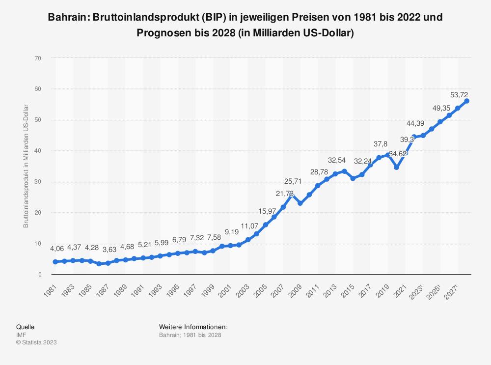 Statistik: Bahrain: Bruttoinlandsprodukt (BIP) in jeweiligen Preisen von 2008 bis 2018 (in Milliarden US-Dollar) | Statista