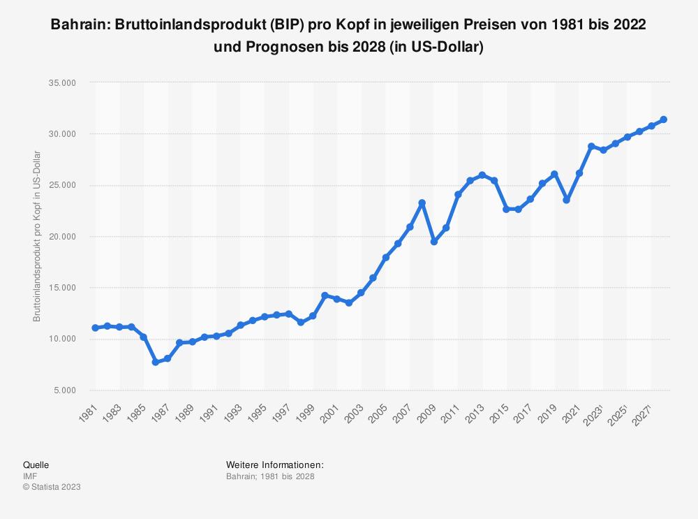 Statistik: Bahrain: Bruttoinlandsprodukt (BIP) pro Kopf in jeweiligen Preisen von 1980 bis 2019 und Prognosen bis 2025 (in US-Dollar) | Statista