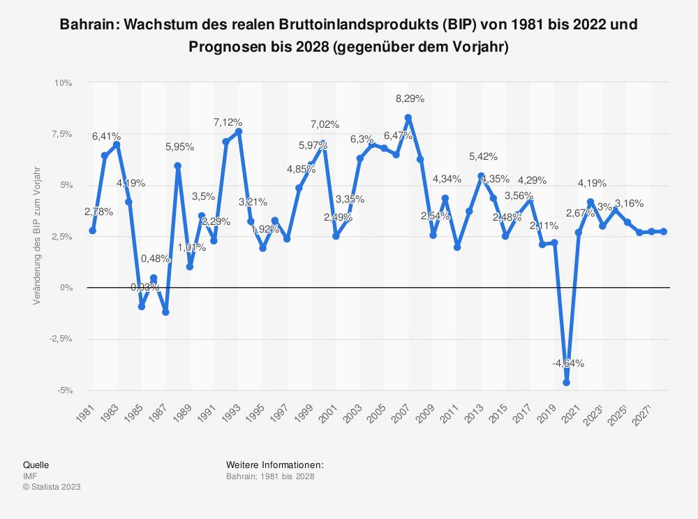 Statistik: Bahrain: Wachstum des realen Bruttoinlandsprodukts (BIP) von 2008 bis 2018 (gegenüber dem Vorjahr) | Statista