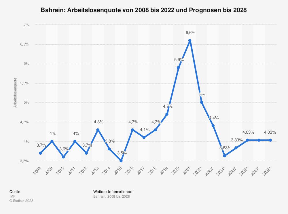 Statistik: Bahrain: Arbeitslosenquote von 2007 bis 2018 und Prognosen bis 2025 | Statista