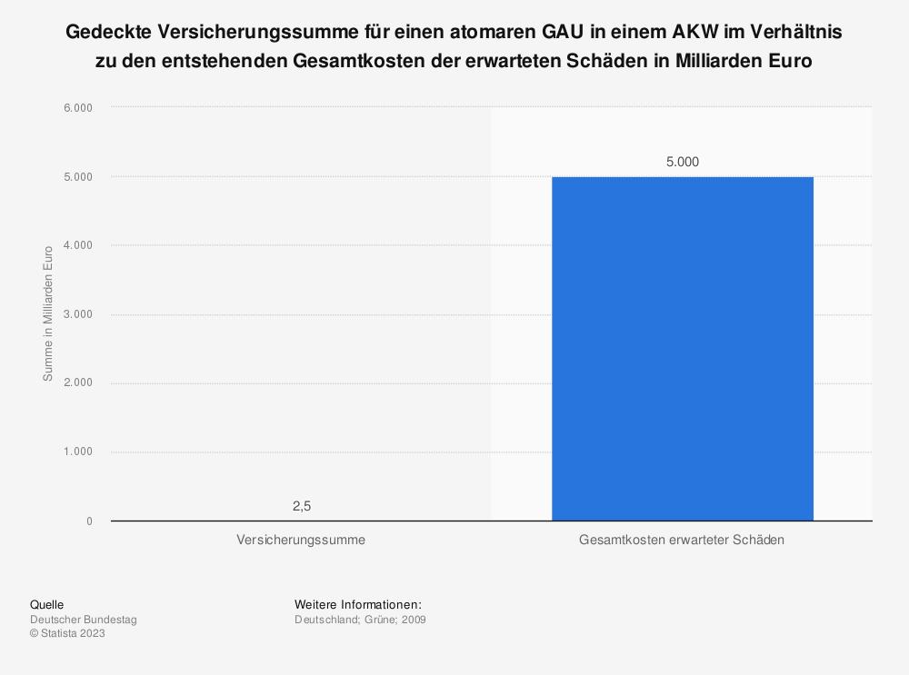 Statistik: Gedeckte Versicherungssumme für einen atomaren GAU in einem AKW im Verhältnis zu den entstehenden Gesamtkosten der erwarteten Schäden in Milliarden Euro | Statista
