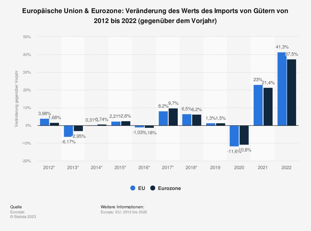 Statistik: Europäische Union & Euro-Zone: Veränderung des Werts des Imports von Gütern von 2008 bis 2018 (gegenüber dem Vorjahr) | Statista